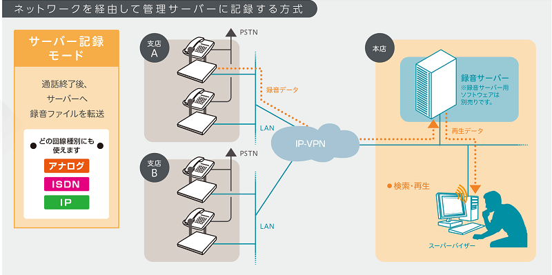 My-logger IP server ご利用イメージ